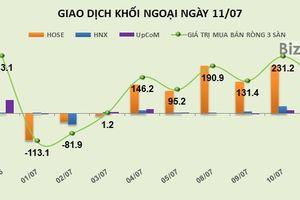 Phiên 11/7: Giúp VCB vượt đỉnh, khối ngoại mua ròng thêm 139 tỷ đồng