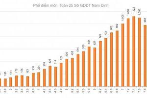 Nam Định đứng đầu cả nước điểm thi Toán THPT Quốc gia 2019