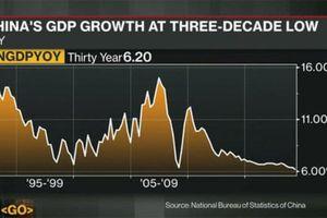 Kinh tế Trung Quốc đang yếu nhất trong 3 thập kỉ qua