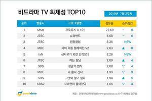 BXH nổi tiếng tuần 2 tháng 7: 'Produce X 101' Kim Woo Seok bị phá kỷ lục, Lee Hyo Ri vượt Kim Yo Han