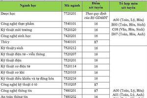 Điểm sàn Trường Đại học Công nghệ TP.HCM cao nhất 18 điểm