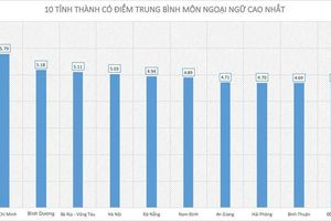 Điểm thi THPT quốc gia 2019: 10 tỉnh, thành có điểm thi môn tiếng Anh cao nhất