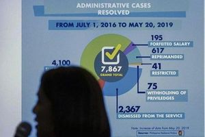 Philippines: Gần 8.000 cảnh sát bị bắt trong cuộc chiến chống ma túy