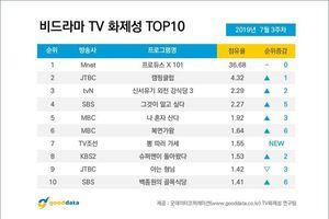 BXH nổi tiếng giữa tháng 7: 'Produce X 101' đạt kỷ lục cao nhất lịch sử, Lee Jin Hyuk đứng trước Kim Yo Han