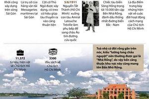 Tìm hiểu lịch sử Bến Nhà Rồng-Bảo tàng Hồ Chí Minh