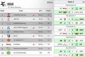 SK Telecom T1 (SKT) nối tiếp chuỗi chiến thắng của mình lên 4 trận và không để thua bất kì trận nào