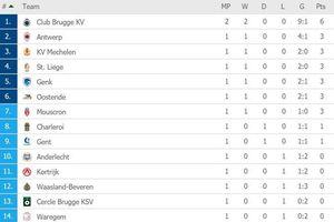 Công Phượng được khen là điểm sáng trong trận thua 0-6 của STVV