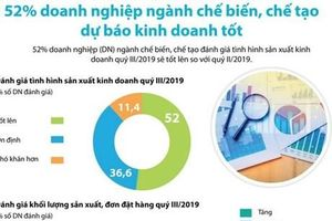 52% doanh nghiệp chế biến dự báo kinh doanh tốt