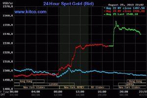 Tăng cùng thế giới, giá vàng trong nước vượt 43 triệu đồng/lượng