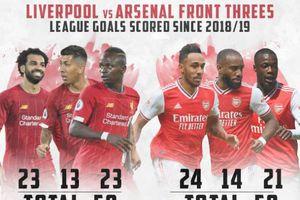 Arsenal - Tottenham: Emery và cơn đau đầu dễ chịu khi chọn tiền đạo đấu The Spurs