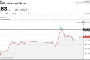 Chứng khoán chiều 4/9: VHM trở lại đỉnh 1 tháng, thị trường khởi sắc hơn