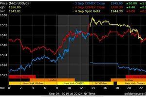 BNP Paribas: Giá vàng sẽ sớm vượt 1.600 USD/ounce