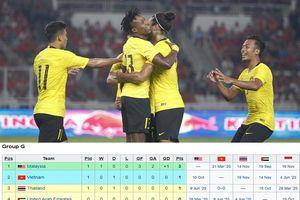 Hòa Thái Lan, tuyển Việt Nam tạm xếp sau 'bại tướng' ở AFF Cup