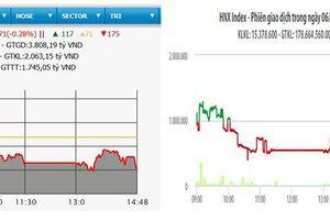 VN-Index mất mốc 975 điểm