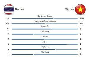 ĐT Thái Lan dưới thời Nishino đã lột xác?