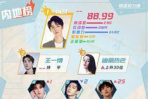 BXH sao quyền lực Weibo đầu tháng 9: Tiêu Chiến đứng nhất 3 tuần liền, Vương Nhất Bác - Địch Lệ Nhiệt Ba theo sau