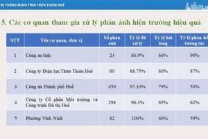 Thừa Thiên Huế: Công bố Top 5 đơn vị tham gia hiệu quả nhất trên Hệ thống phản ánh Đô thị thông minh
