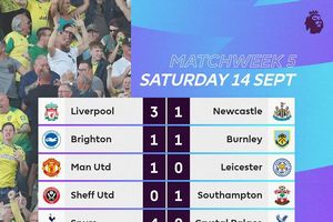 Manchester City thua sốc, Liverpool vẫn là độc cô cầu bại