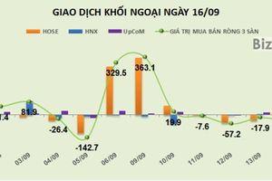 Phiên 16/9: Khối ngoại bán ròng hơn 42 tỷ đồng
