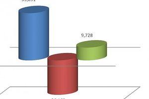 Ngành hàng điện thoại xuất siêu hơn 26 tỷ USD