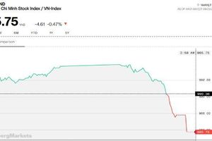 Chứng khoán chiều 23/9: Cổ phiếu lớn bất ngờ 'trở mặt'