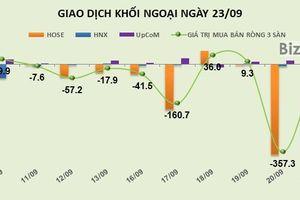 Phiên 23/9: Bán ra hơn 1,3 triệu cổ phiếu, khối ngoại đẩy HPG mất gần 3%