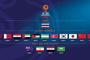 Tuyển Việt Nam khả năng rơi vào bảng đấu khó tại VCK U23 châu Á 2020