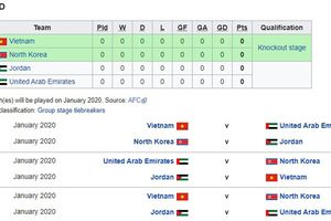 U23 Việt Nam sẽ gặp đội nào ở trận ra quân VCK châu Á 2020?