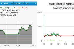 VN-Index tăng hơn bảy điểm