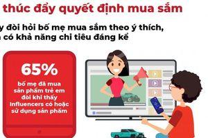 Thói quen sử dụng trực tuyến của trẻ em định hình quyết định mua sắm
