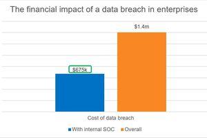 Có SOC nội bộ, doanh nghiệp giảm một nửa chi phí đối phó an ninh mạng