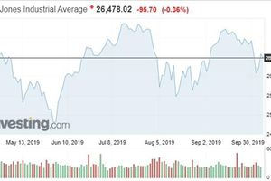 Thị trường chứng khoán Mỹ: Nhà đầu tư chờ đàm phán thương mại
