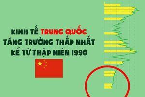 Kinh tế Trung Quốc tuột dốc mạnh