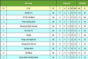 Bảng xếp hạng V League 2019: BXH bóng đá Việt Nam