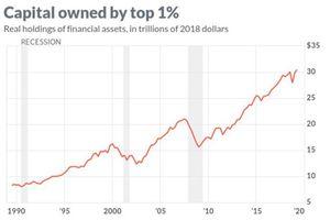 Không biết đầu tư vào đâu, giới siêu giàu Mỹ cất giữ 4.700 tỷ USD