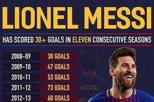 Vòng 11 La Liga: Messi xác lập những kỷ lục mới