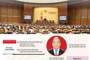 Bốn nhóm vấn đề để đưa ra chất vấn và trả lời chất vấn tại Quốc hội