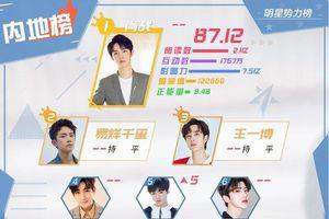 BXH sao quyền lực Weibo đầu tháng 10: Tiêu Chiến - Dịch Dương Thiên Tỉ và Vương Nhất Bác dẫn đầu