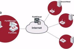 Fortinet đứng top 3 thị phần doanh thu thiết bị mạng SD-WAN