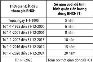 Cách tính BHXH một lần mà ai cũng phải biết
