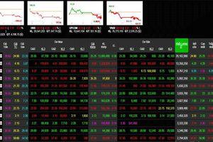 Phiên 18/11: Nhóm vốn hóa lớn tiếp tục gây áp lực, VN-Index gần mất mốc 1.000 điểm