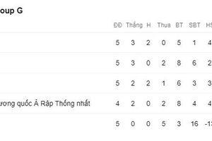 ĐT Việt Nam vững vàng đỉnh bảng, Thái Lan bị Malaysia vượt mặt
