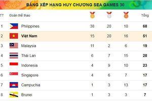 Cập nhật bảng tổng sắp huy chương Seagames của đoàn thể thao Việt Nam đến 19h45 ngày 2/12