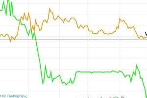 Cổ phiếu Masan Consumer và Vingroup trái chiều ngày ra tin 'bom tấn'