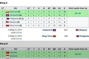 Loại cả Malaysia lẫn chủ nhà Philippines, Campuchia chờ U22 Việt Nam ở bán kết