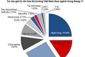 CTG, VNM, VIC bị bán ròng mạnh nhất, chứng khoán tháng 12 có còn hấp dẫn?