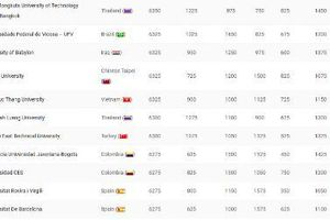 Đại học Tôn Đức Thắng trong top 200 trường đại học bền vững nhất thế giới