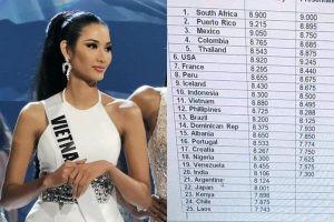Lộ bảng điểm Miss Universe 2019, Hoàng Thùy cách top 10 chỉ một bước chân?