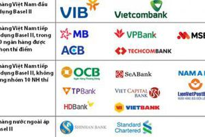 Hạn áp chuẩn Basel II còn 20 ngày: Hệ thống ngân hàng đã sẵn sàng?