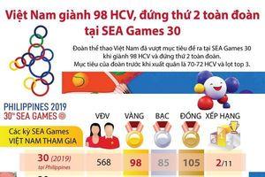 Đoàn thể thao Việt Nam đã vượt mục tiêu đề ra tại SEA Games 30